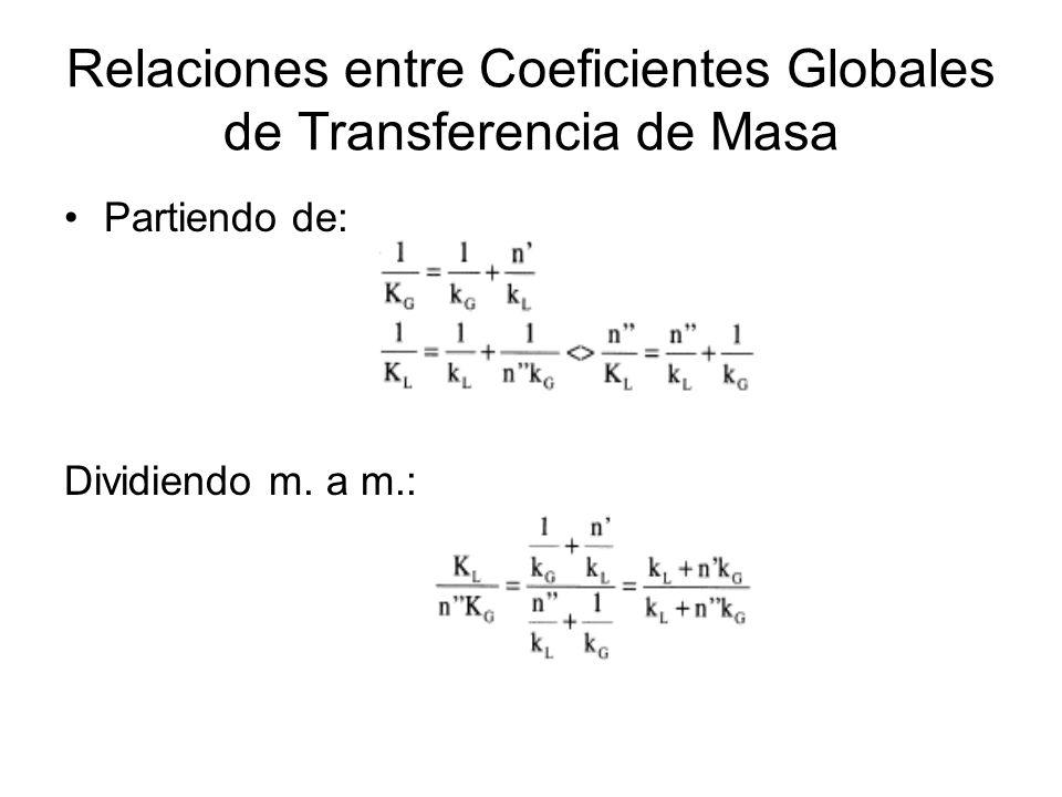 Relaciones entre Coeficientes Globales de Transferencia de Masa