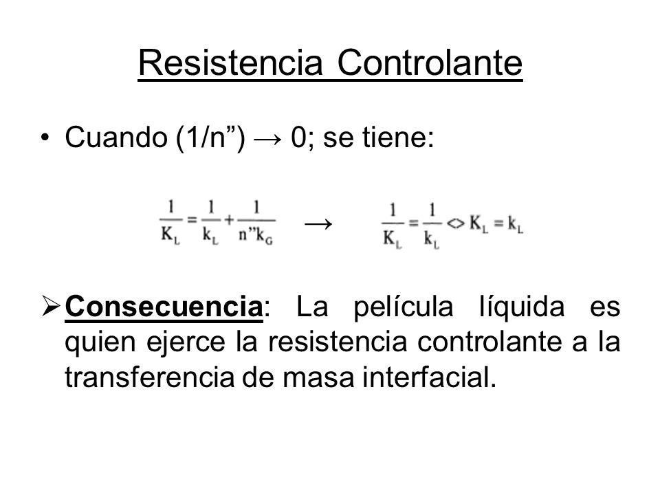 Resistencia Controlante