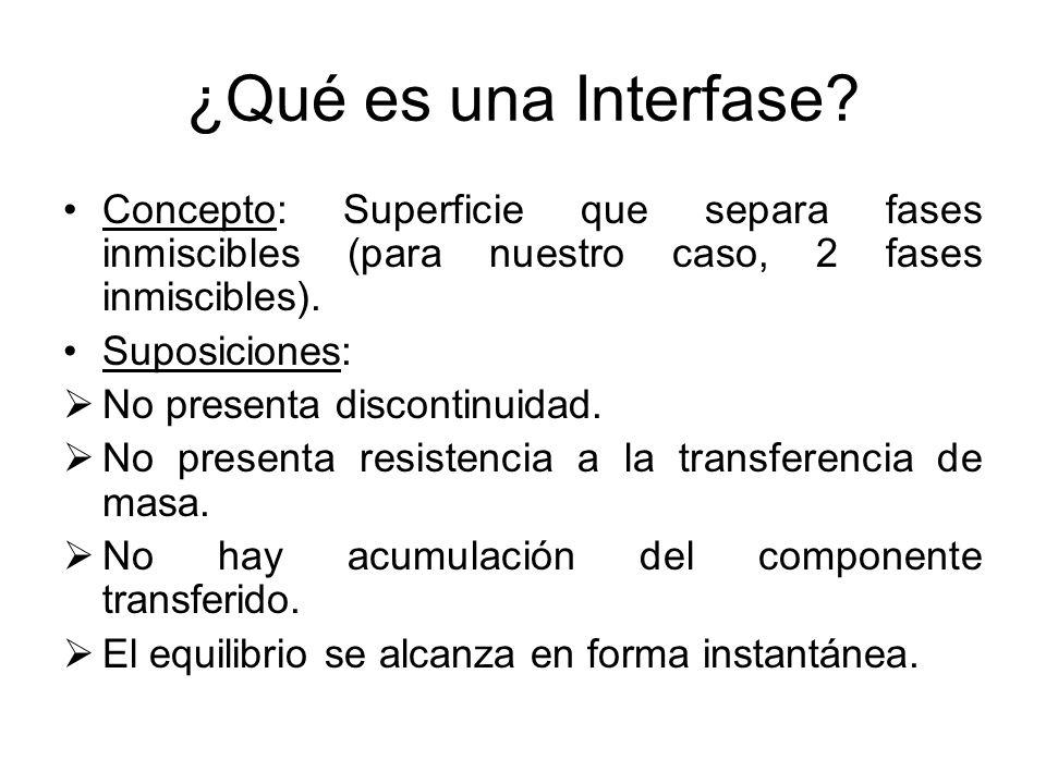 ¿Qué es una Interfase Concepto: Superficie que separa fases inmiscibles (para nuestro caso, 2 fases inmiscibles).