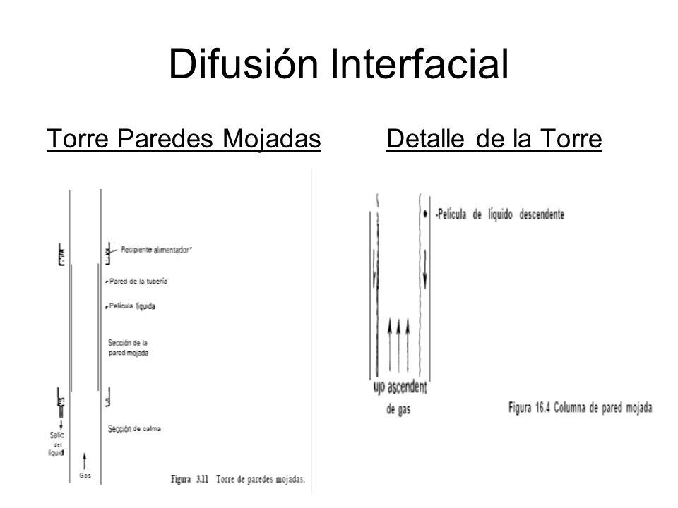 Difusión Interfacial Torre Paredes Mojadas Detalle de la Torre