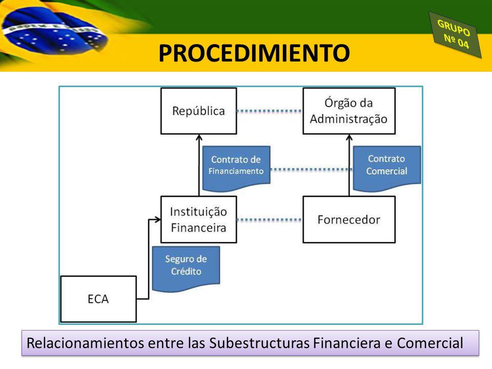 GRUPO Nº 04 PROCEDIMIENTO Relacionamientos entre las Subestructuras Financiera e Comercial