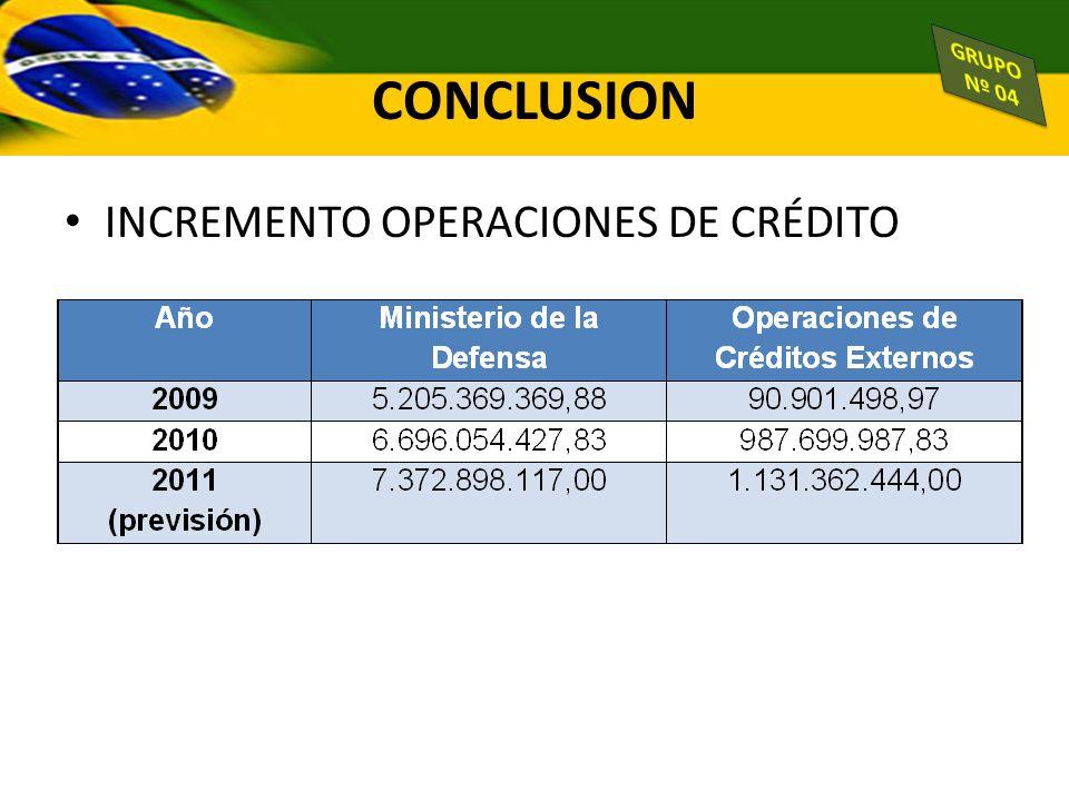 CONCLUSION GRUPO Nº 04 INCREMENTO OPERACIONES DE CRÉDITO