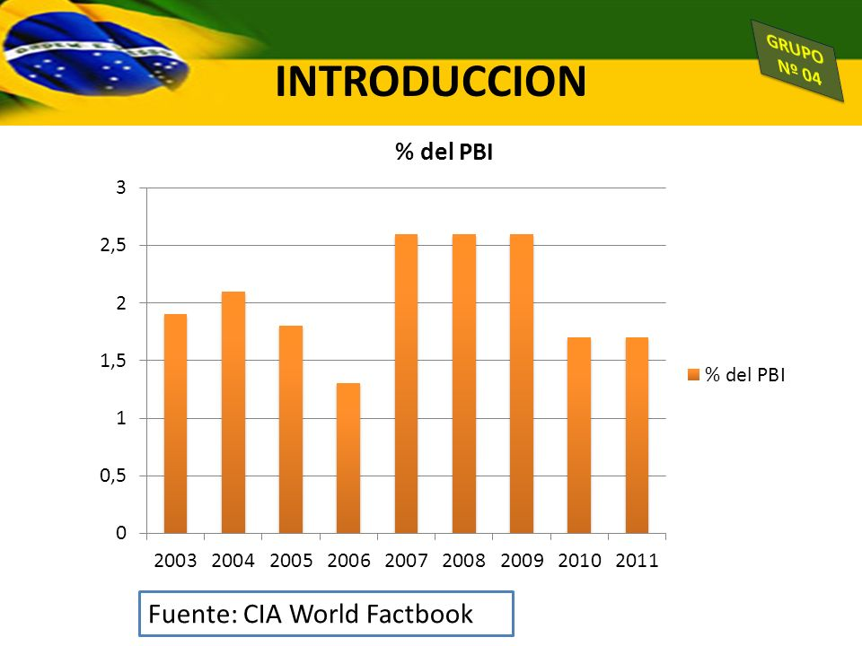 INTRODUCCION GRUPO Nº 04 Fuente: CIA World Factbook