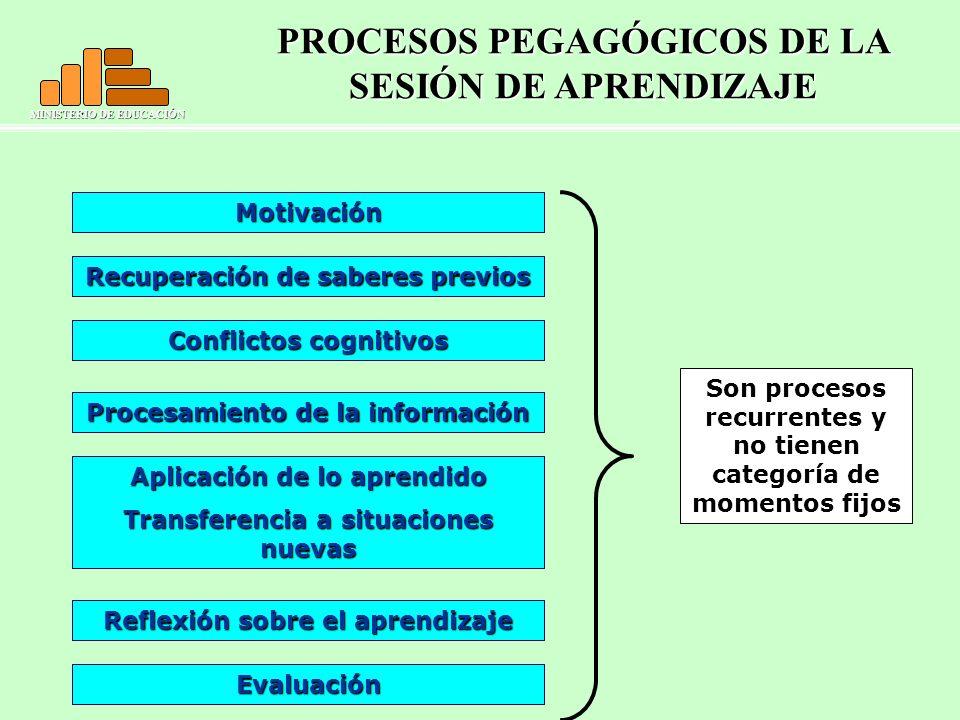 PROCESOS PEGAGÓGICOS DE LA SESIÓN DE APRENDIZAJE