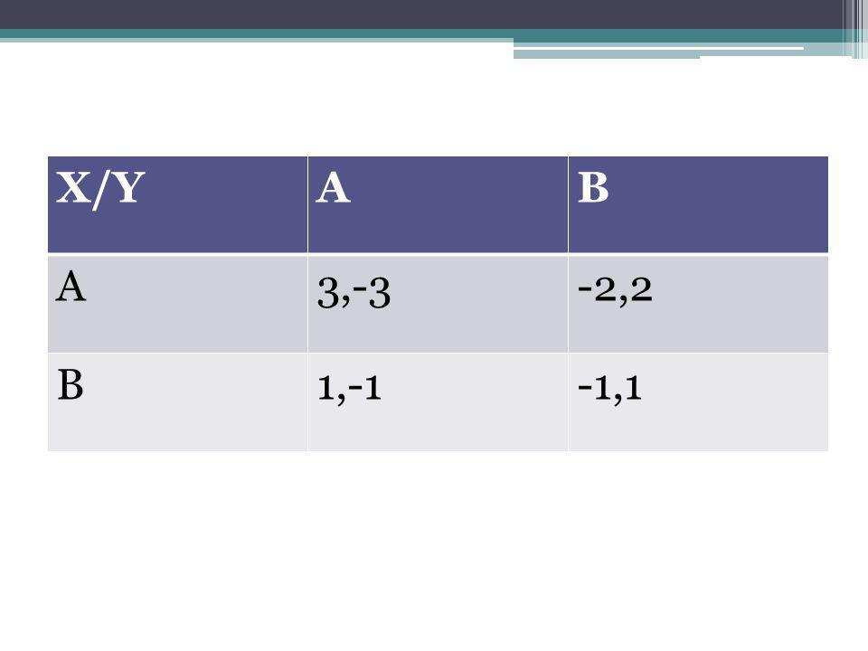 X/Y A B 3,-3 -2,2 1,-1 -1,1