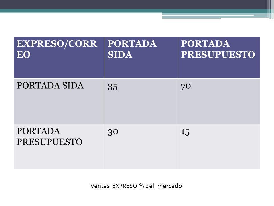 EXPRESO/CORREO PORTADA SIDA PORTADA PRESUPUESTO 35 70