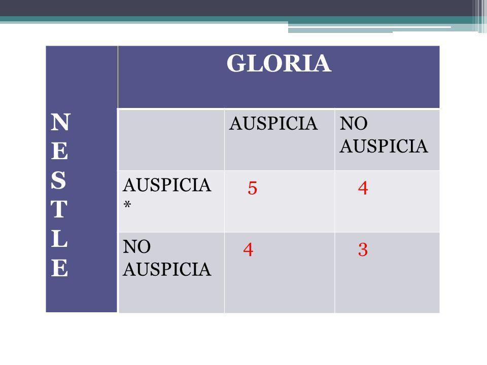N E S T L GLORIA AUSPICIA NO AUSPICIA AUSPICIA* 5 4 3