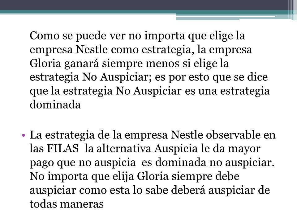 Como se puede ver no importa que elige la empresa Nestle como estrategia, la empresa Gloria ganará siempre menos si elige la estrategia No Auspiciar; es por esto que se dice que la estrategia No Auspiciar es una estrategia dominada