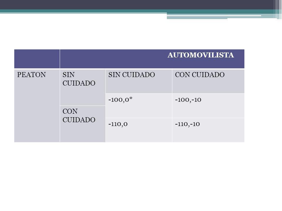AUTOMOVILISTA PEATON SIN CUIDADO CON CUIDADO -100,0* -100,-10 -110,0 -110,-10