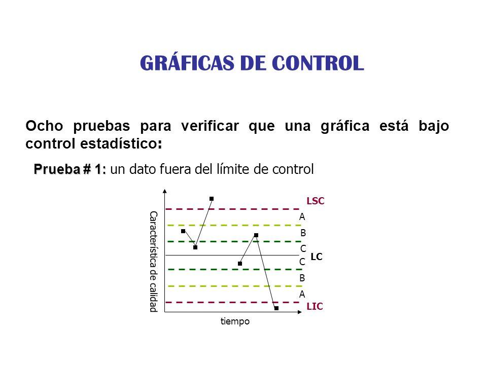 GRÁFICAS DE CONTROL Ocho pruebas para verificar que una gráfica está bajo control estadístico: Prueba # 1: un dato fuera del límite de control.