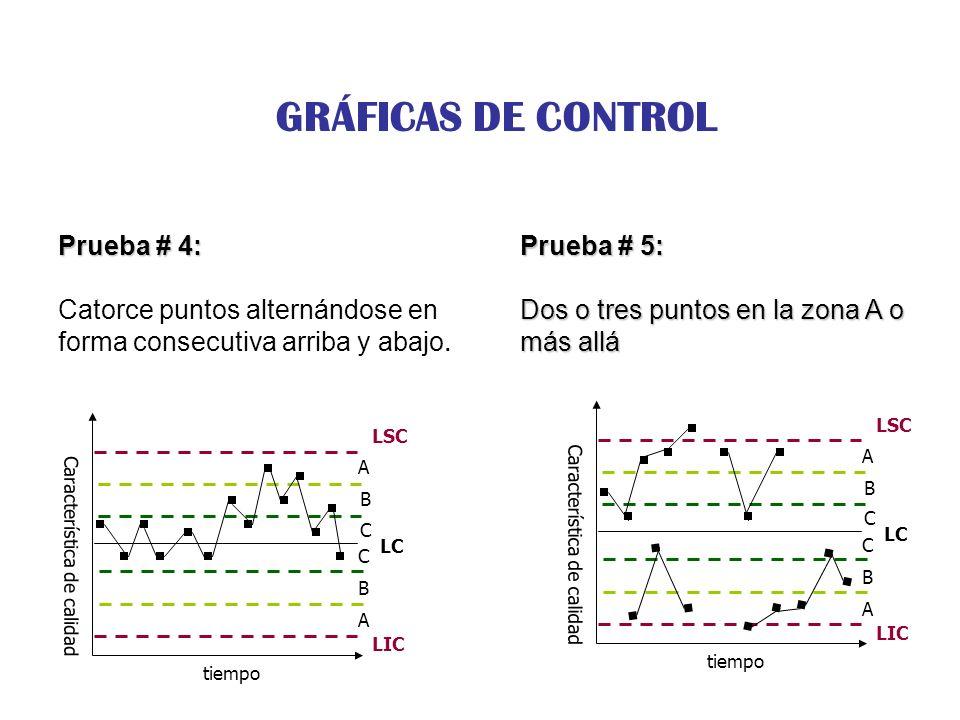 GRÁFICAS DE CONTROL Prueba # 4: