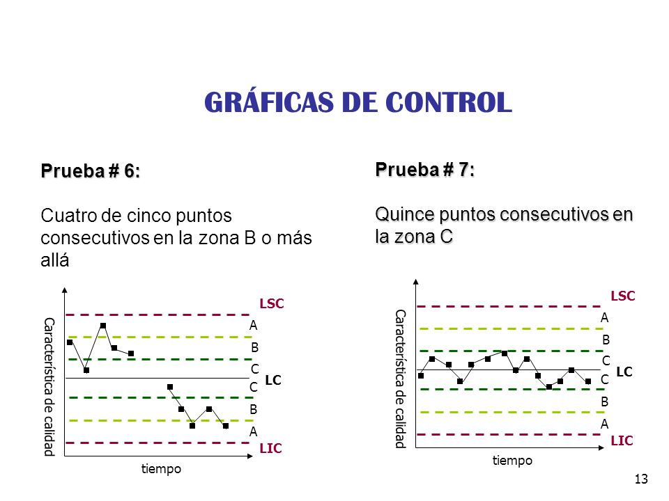GRÁFICAS DE CONTROL Prueba # 6: Prueba # 7:
