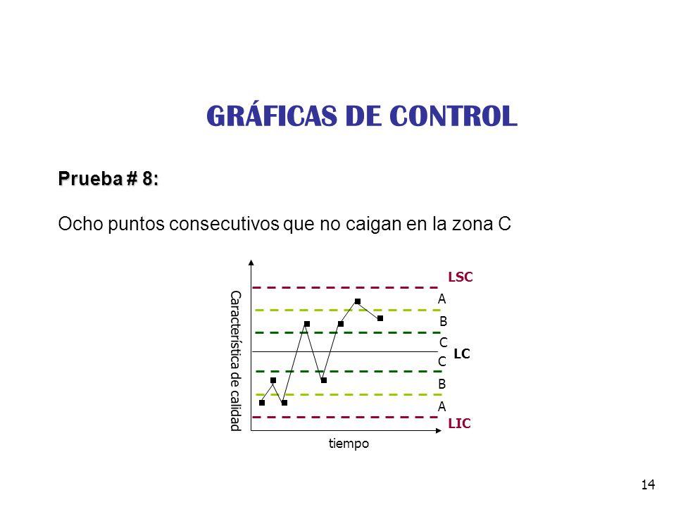 GRÁFICAS DE CONTROL Prueba # 8: