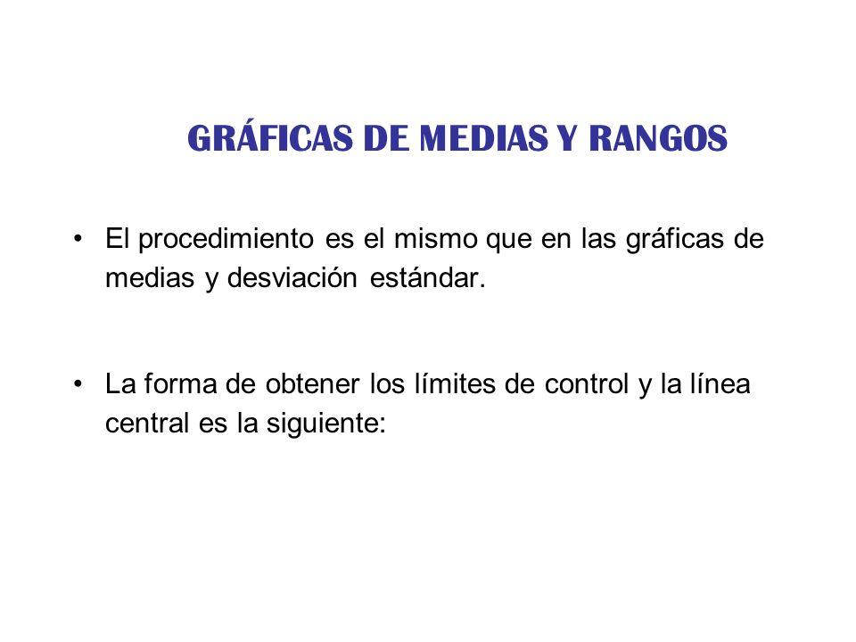 GRÁFICAS DE MEDIAS Y RANGOS