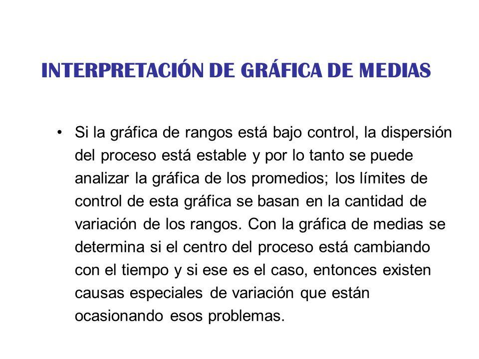 INTERPRETACIÓN DE GRÁFICA DE MEDIAS