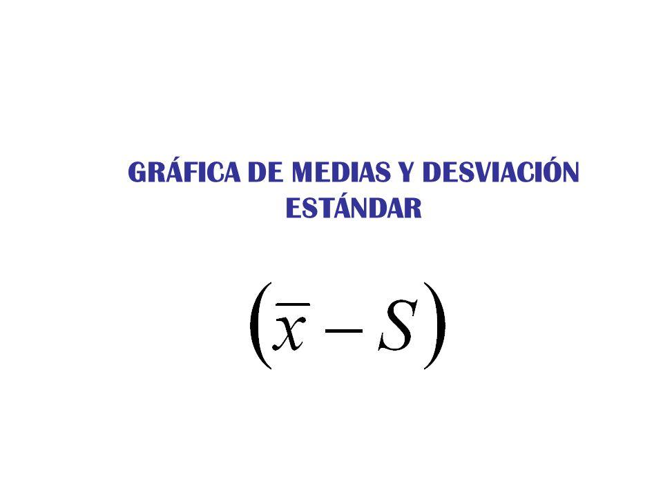 GRÁFICA DE MEDIAS Y DESVIACIÓN ESTÁNDAR