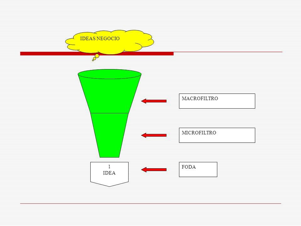 IDEAS NEGOCIO FODA MICROFILTRO MACROFILTRO 1 IDEA