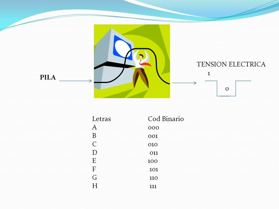 TENSION ELECTRICA 1. PILA. Letras Cod Binario. A 000. B 001. C 010. D 011. E 100.