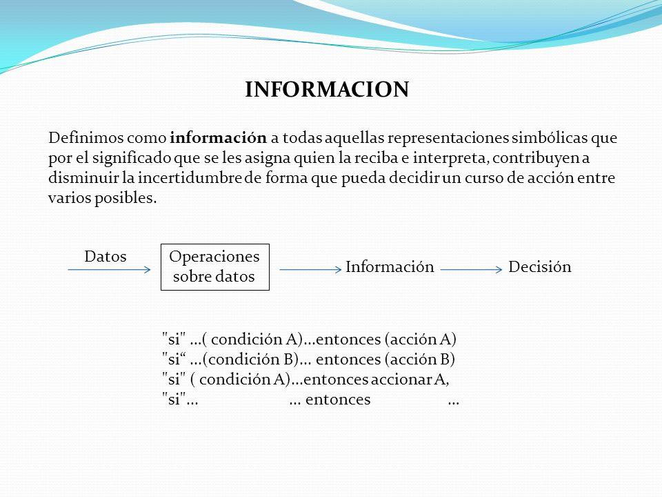 Operaciones sobre datos