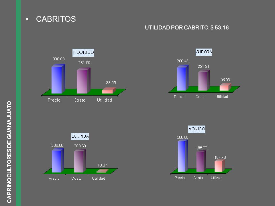 CABRITOS UTILIDAD POR CABRITO: $ 53.16 CAPRINOCULTORES DE GUANAJUATO
