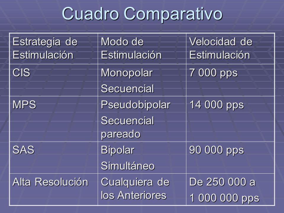 Cuadro Comparativo Estrategia de Estimulación Modo de Estimulación