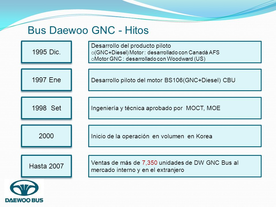 Bus Daewoo GNC - Hitos 1995 Dic. 1997 Ene 1998 Set 2000 Hasta 2007