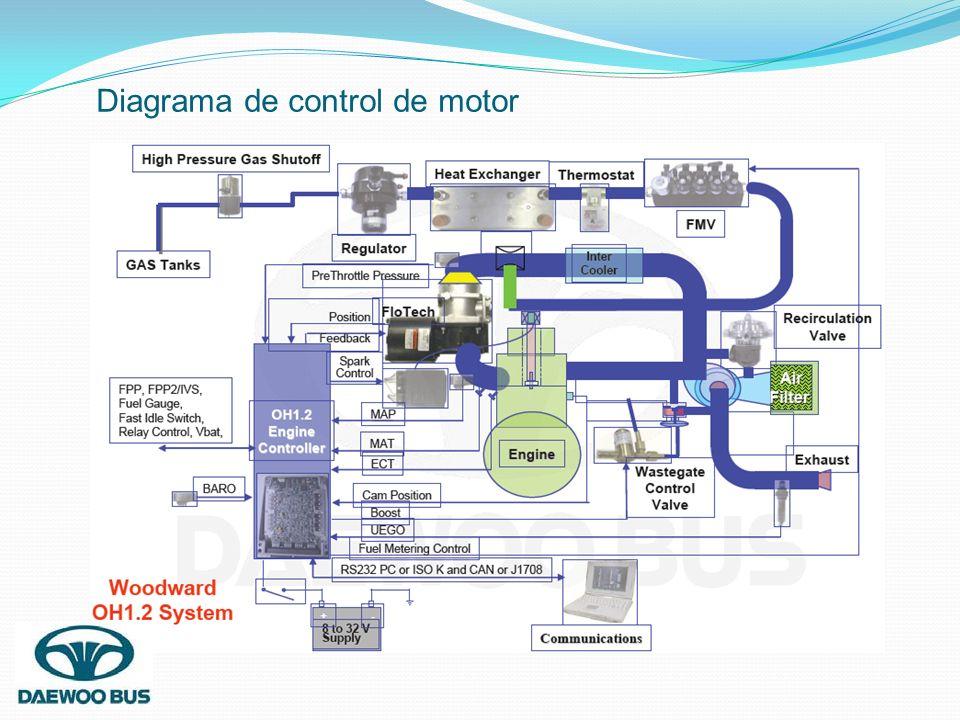 Diagrama de control de motor
