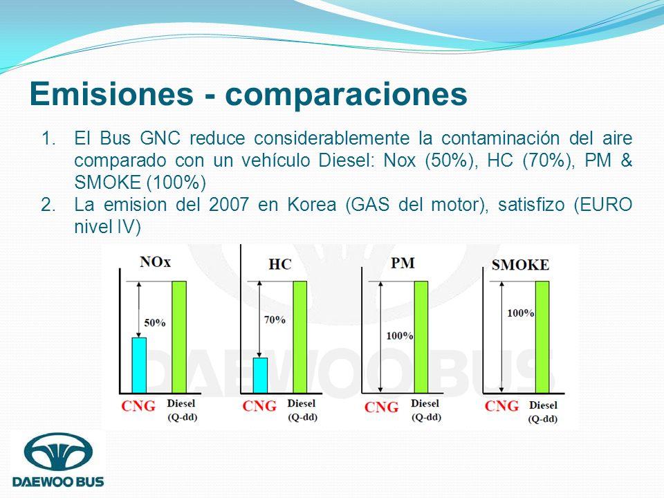 Emisiones - comparaciones