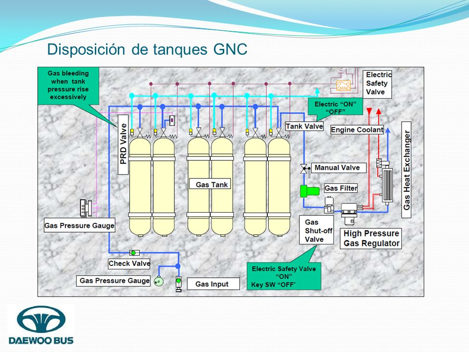 Disposición de tanques GNC