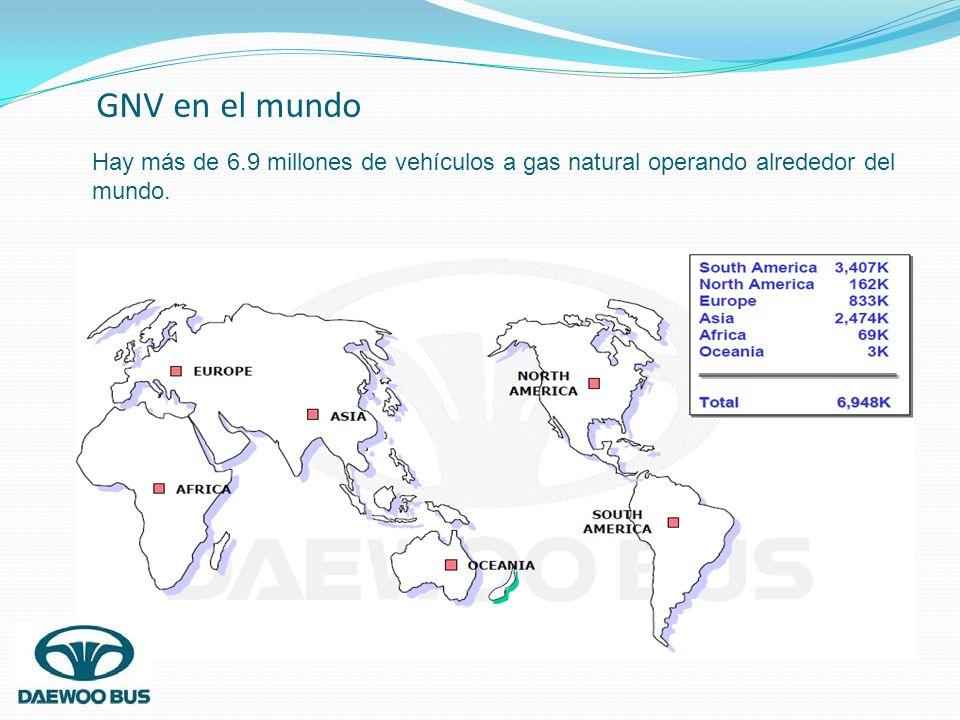 GNV en el mundo Hay más de 6.9 millones de vehículos a gas natural operando alrededor del mundo.