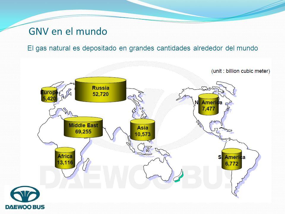 GNV en el mundo El gas natural es depositado en grandes cantidades alrededor del mundo