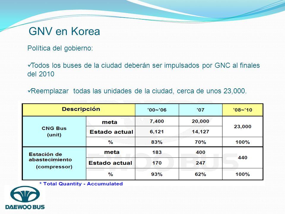 GNV en Korea Política del gobierno: