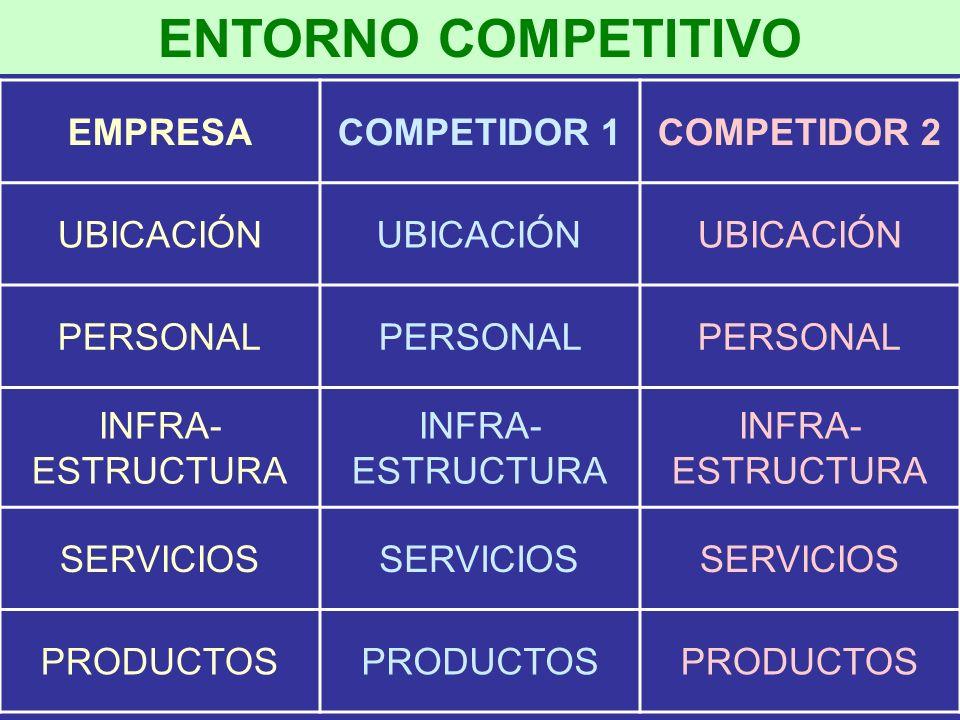 ENTORNO COMPETITIVO EMPRESA COMPETIDOR 1 COMPETIDOR 2 UBICACIÓN
