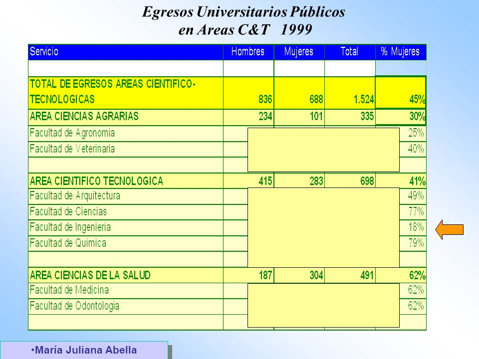 Egresos Universitarios Públicos en Areas C&T 1999