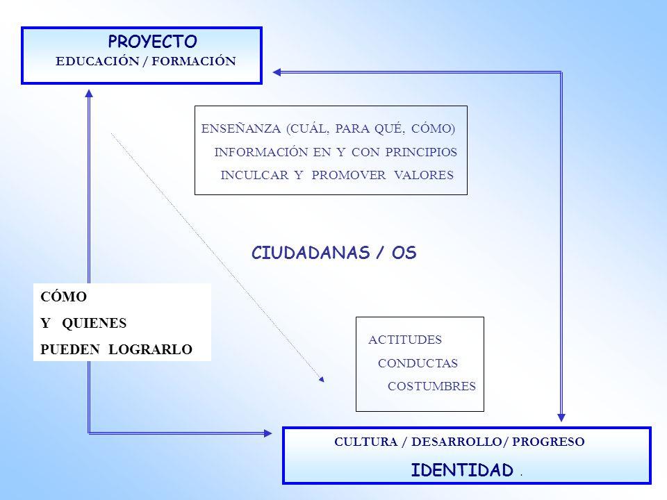 CIUDADANAS / OS IDENTIDAD . PROYECTO EDUCACIÓN / FORMACIÓN CÓMO