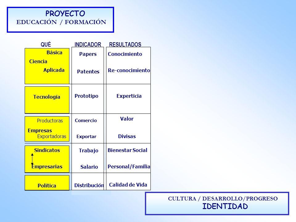 IDENTIDAD PROYECTO EDUCACIÓN / FORMACIÓN CULTURA / DESARROLLO/PROGRESO