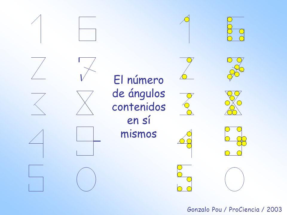 El número de ángulos contenidos en sí mismos