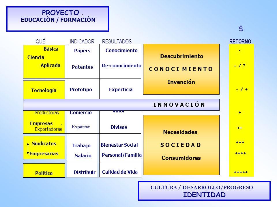 $ IDENTIDAD PROYECTO . CULTURA / DESARROLLO/PROGRESO