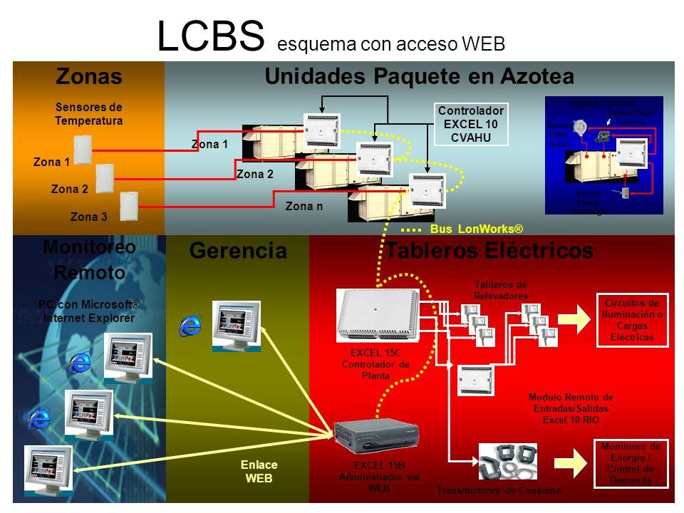 LCBS esquema con acceso WEB