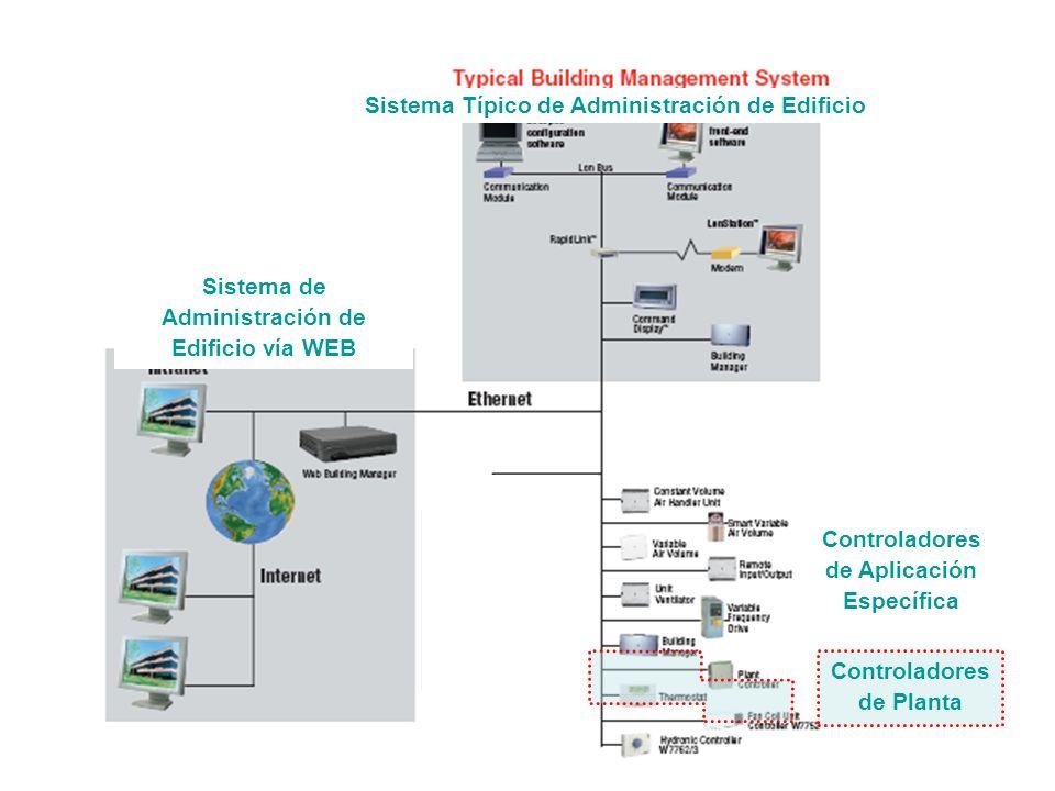 LCBS Arquitectura Sistema Típico de Administración de Edificio