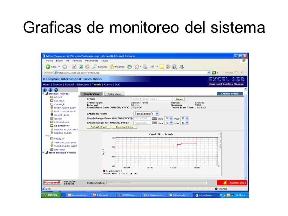 Graficas de monitoreo del sistema