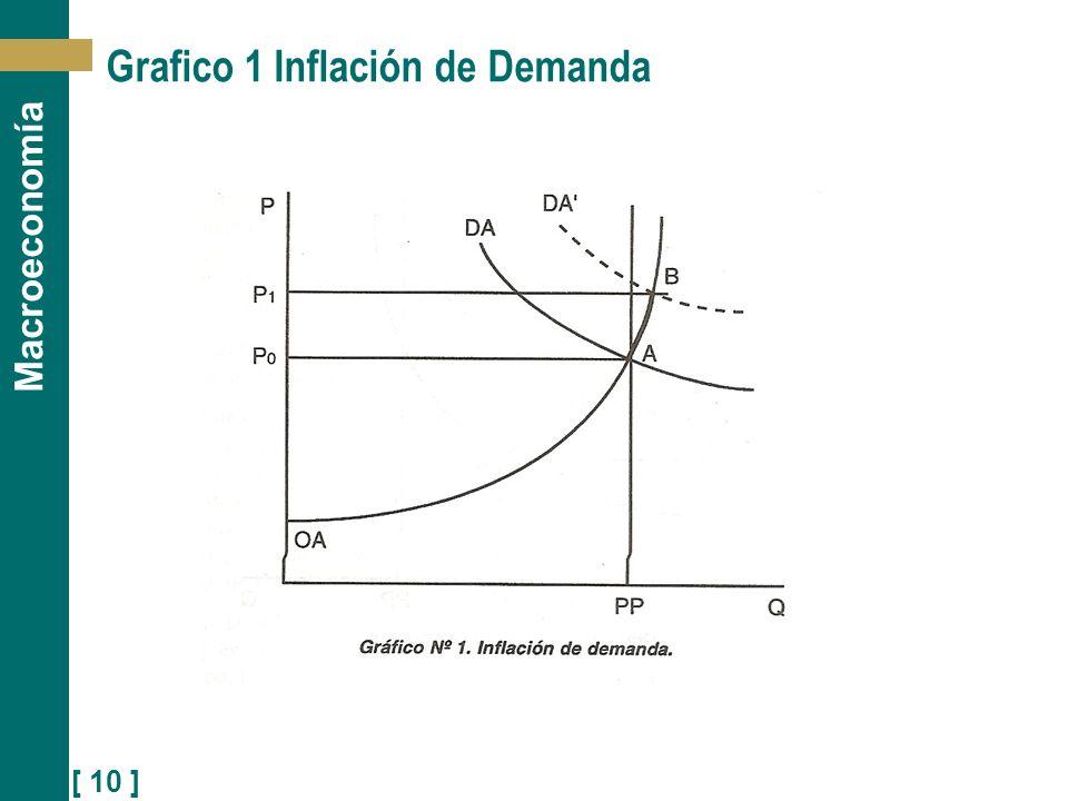 Grafico 1 Inflación de Demanda