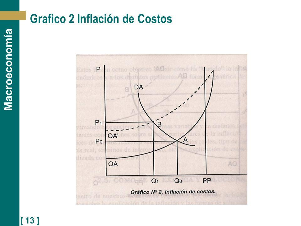 Grafico 2 Inflación de Costos