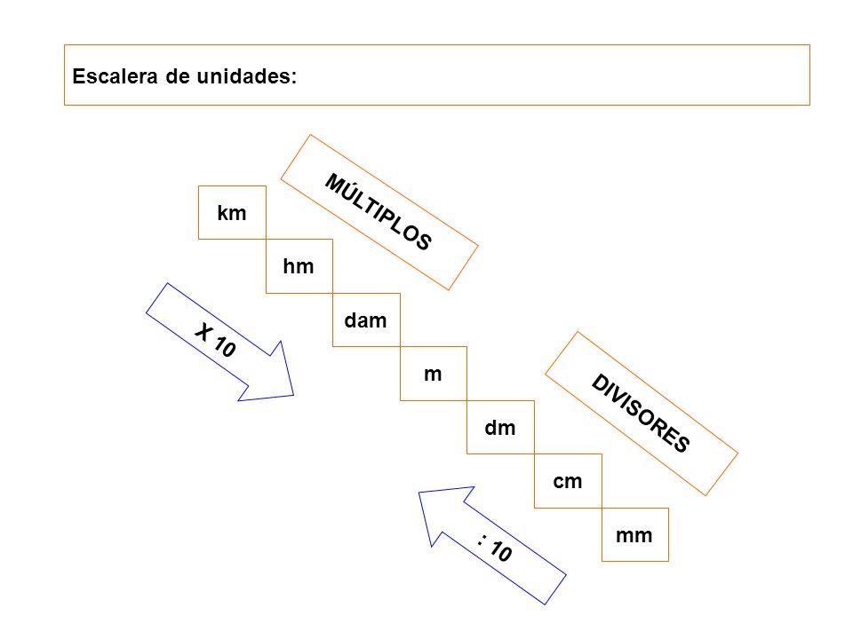 Escalera de unidades: km MÚLTIPLOS hm dam X 10 m DIVISORES dm cm : 10 mm
