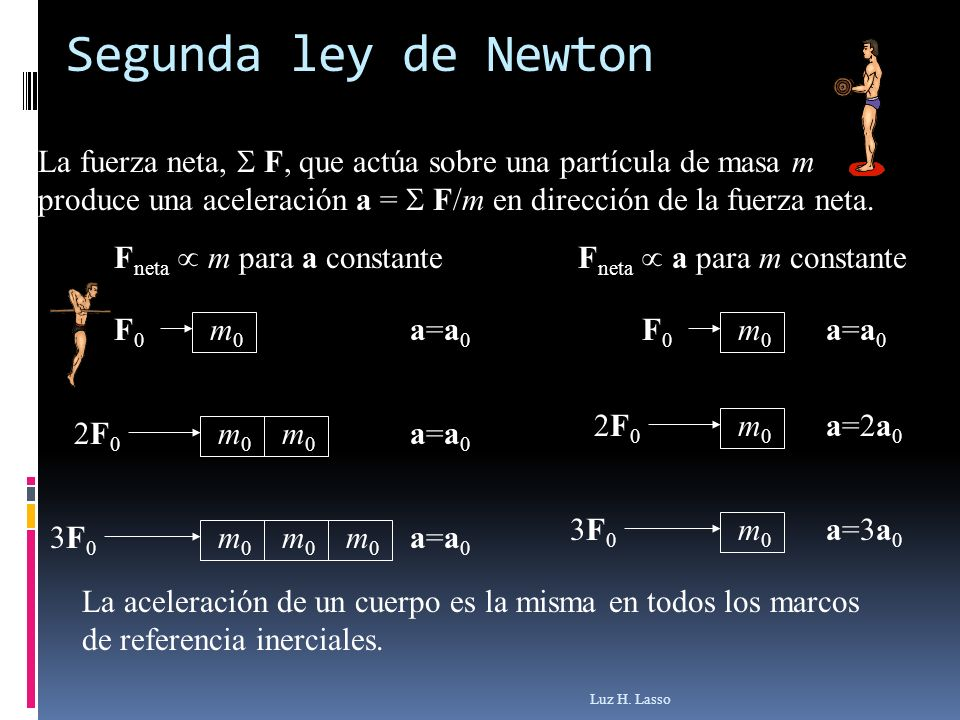 Segunda ley de Newton La fuerza neta,  F, que actúa sobre una partícula de masa m produce una aceleración a =  F/m en dirección de la fuerza neta.