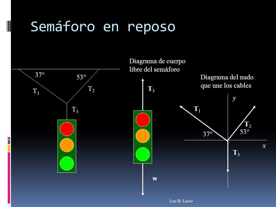 Semáforo en reposo Diagrama de cuerpo libre del semáforo 53° 37° T1 T2