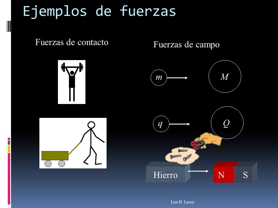 Ejemplos de fuerzas Fuerzas de contacto Fuerzas de campo m M q Q