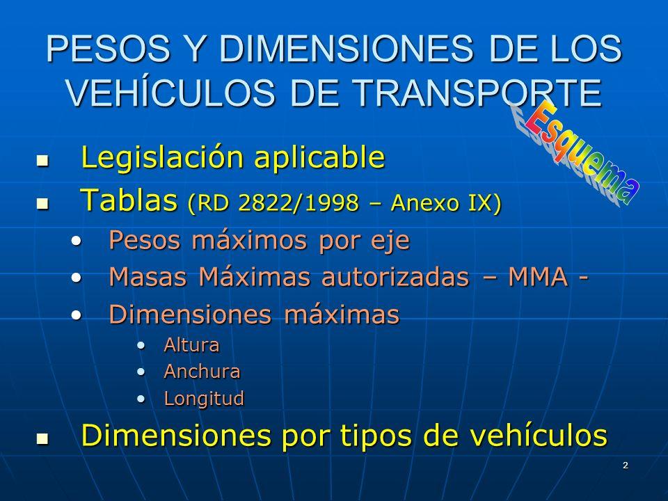 PESOS Y DIMENSIONES DE LOS VEHÍCULOS DE TRANSPORTE