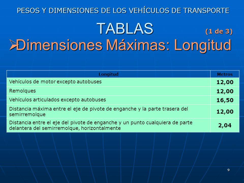 Dimensiones Máximas: Longitud