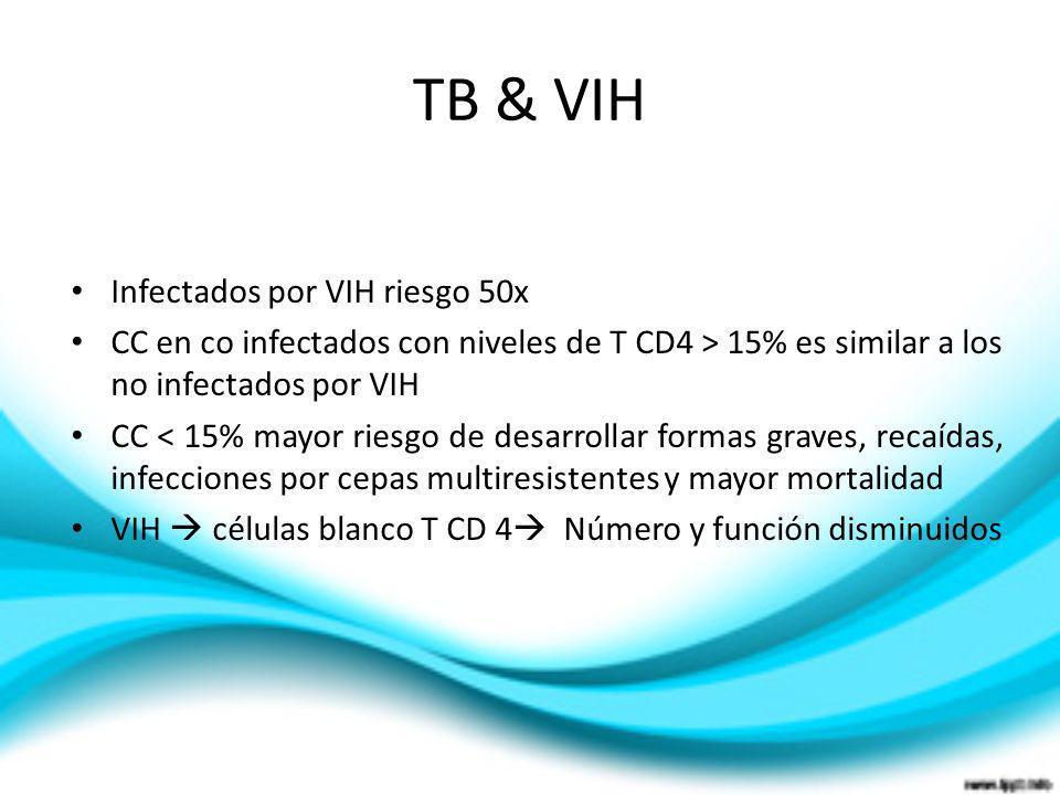 TB & VIH Infectados por VIH riesgo 50x
